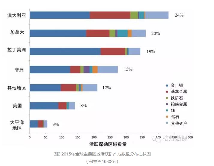 全球矿产勘探趋势解析 - 王思德 - 境外矿业文摘