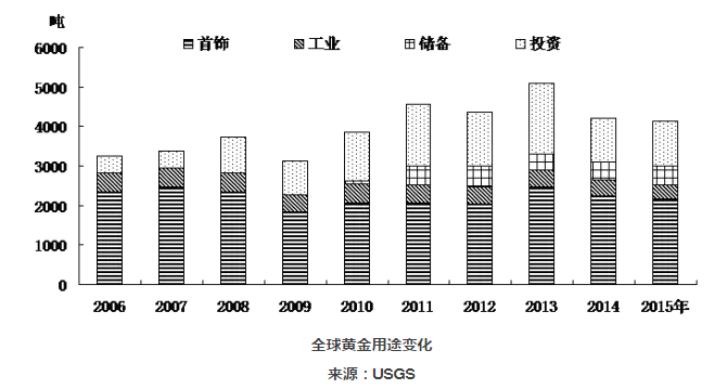 全球黄金行业发展分析 - 王思德 - 境外矿业文摘